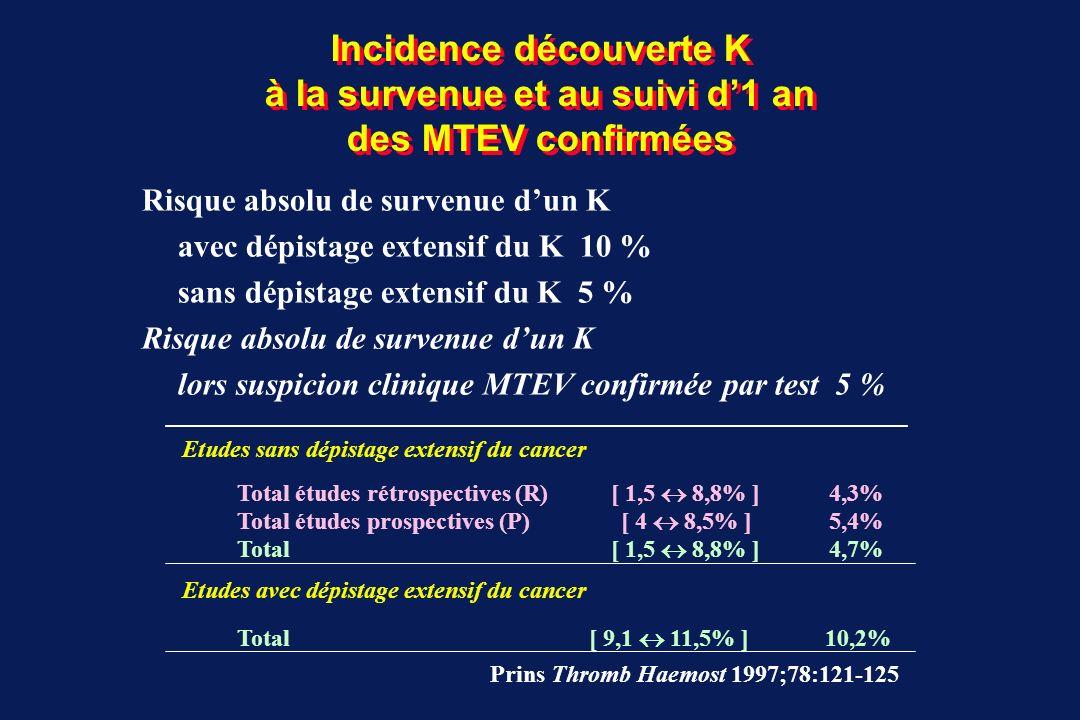 Incidence de découverte K à la survenue et au suivi d1 an des MTEV confirmées Études rétrospectives sans dépistage extensif du K 4,5% 140/3126 4,5% [3,8 - 5,3%] Gore 82, Goldberg 87, Griffin 87, Nordström 94, Cornuz 96, Ahmed 96, Rance 97 Etudes prospectives sans dépistage extensif du K 4,6% 31/670 4,6% [3,3 - 6,5%] Monreal 88, Prandoni 92, Achkar 97, Rajan 98, Hettiarachchi 98 Etudes prospectives avec dépistage extensif du K 9,5% 46/484 9,5% [7,2 - 12,4%] Monreal 91, 93; Bastounis 96
