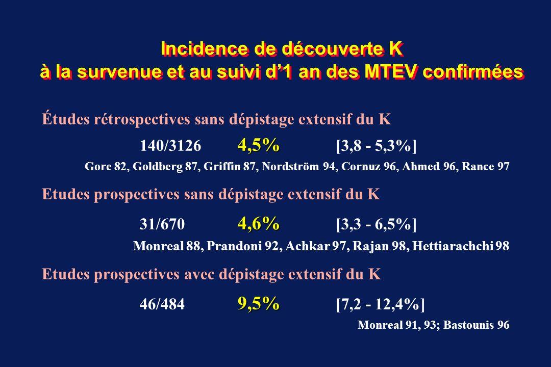 Explorations limitées de dépistage K lors TEV (1) Collectif : cohorte prospective de suivi, monocentrique, patients consécutifs atteints de TEV aiguë recrutés de 1996 à 2000 à Baladona TEV* sans K connu sans TEV récente < 2ans: n= 864 ; âge moyen : 64 17ans Bilan initial de routine lors admission hôpital : clinique, biologie, Rx thorax bilan initial anormal167 34 K / 16720% K population86434 K / 864 3,9 % K [2,8 – 5,4%] Explorations limitées : écho abdo-pelvienne + [ACE, PSA, CA-125 ] explorations anormales 54 13 K / 5424% K population830 13 K / 830 1,6 % K [0,9 – 2,7%] Suivi 1 an : délai moyen de découverte K : 8 4 mois population817 14 K / 817 1,7 % K [1,0 – 2,9%] Incidence K [admission 1 an]61 K / 864 7,1 % K *TEV idiopathiques et secondairesMonreal M J Thromb Haemost 2004;2:876-881