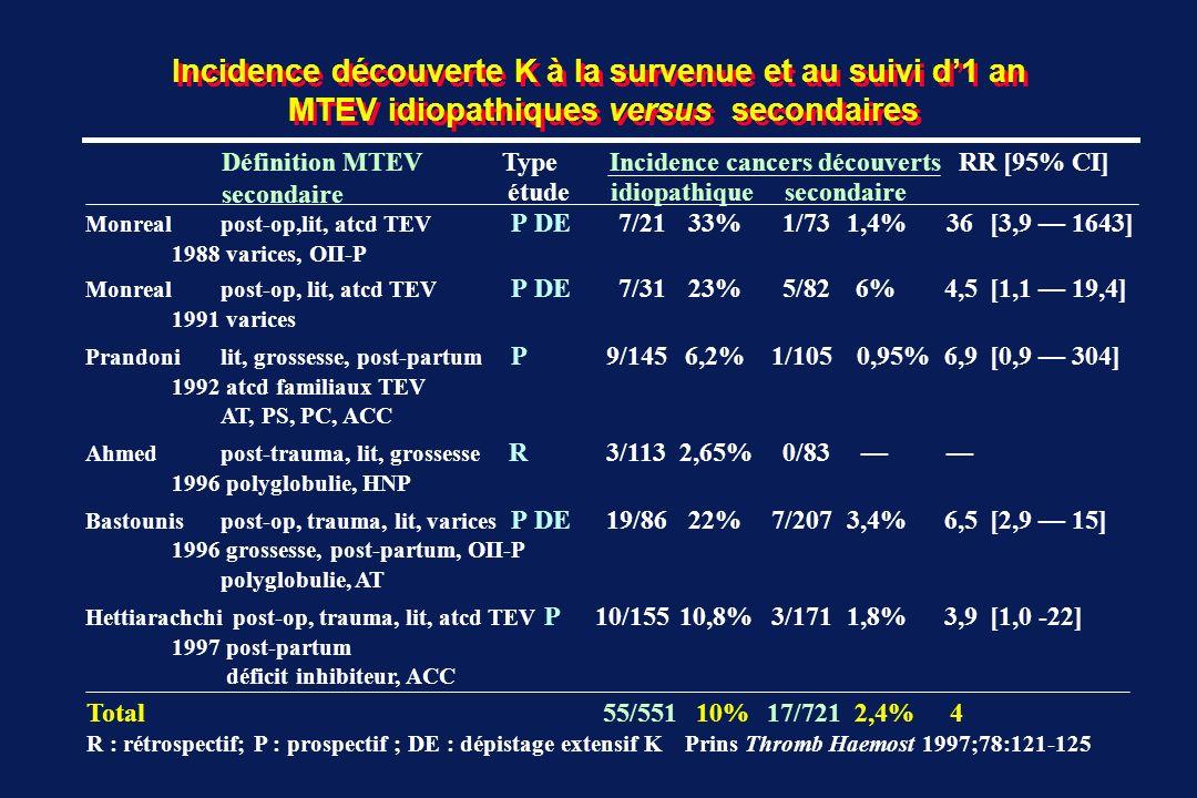 Incidence découverte K à la survenue et au suivi d1 an MTEV idiopathiques versus secondaires Risque absolu de survenue dun K lors MTEV idiopathique  10 % lors MTEVsecondaire  2% Risque relatif  x 4 Risque absolu de survenue dun K lors suspicion clinique MTEV confirmée par test  5 à 10 % selon dépistage extensif cancer lors suspicion clinique MTEV infirmée par test  1,5 % Incidence cancers découverts RR MTEV idiopathiqueMTEV secondaire Total55/55110%17/7212,4% 4 Prins Thromb Haemost 1997;78:121-125