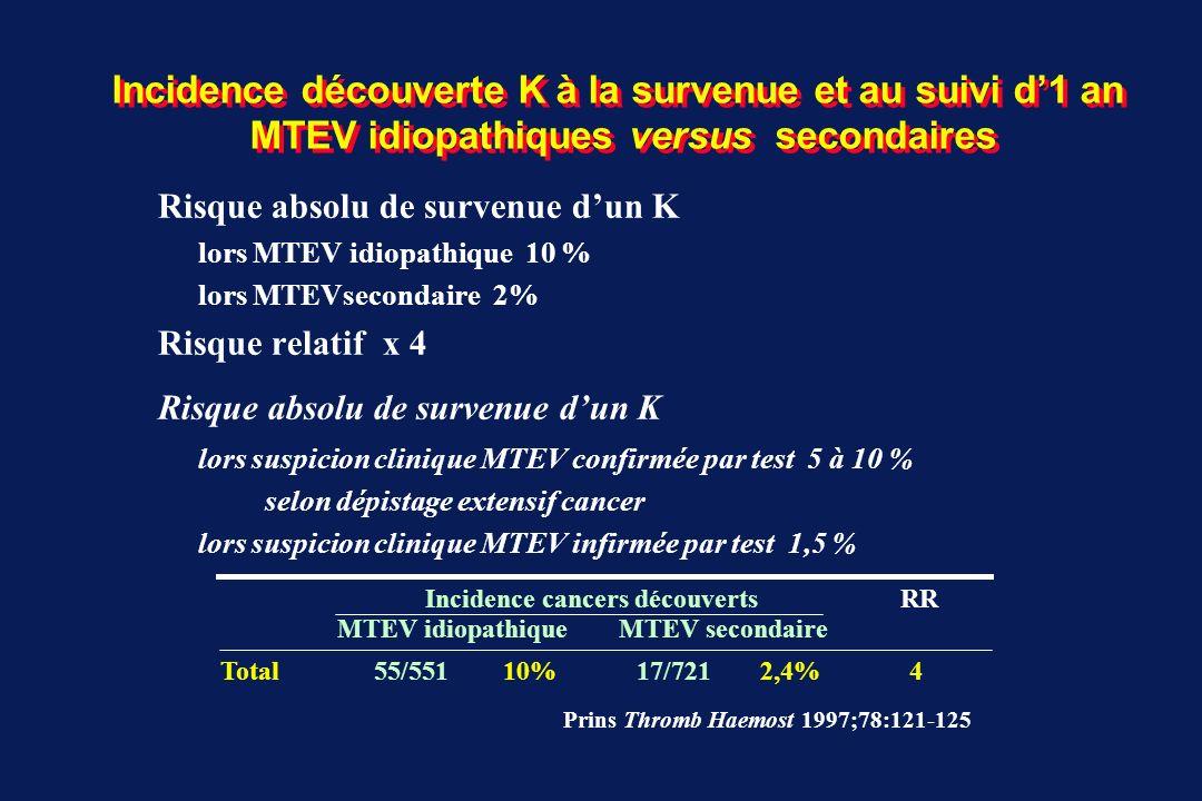 Incidence découverte K lors MTEV idiopathiques versus secondaires Cohortes prospectives MTEV secondairesMTEV idiopathiques Aderka 86 2/484,2%9/3525,7% Rajan 88 8/1127,1% 13/152 8,6% Monreal 88/91/974/7180,6%8/148 5,4% Prandoni 922/1051,9%11/1457,6% Ahmed 96 0/833/1132,7% Hettiarachchi 973/1711,8%10/1556,5% Subira 99 0/30 0/10 Schulman0018/3205,6%93/53417,4% Total37/1587 2,3% OR= 5,4 147/1292 11,4% [1,7 – 3,2%] [3,7 – 7,8] [9,8 – 13,2%] Prandoni P Cancer Treatment Reviews 2002;28:133-136