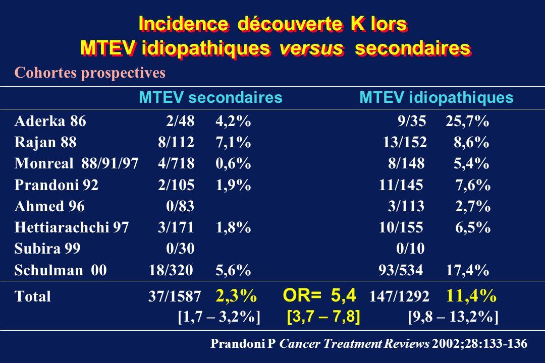 MTEV et K occulte : registres Danois et Suédois analyse des biais Evolution Stratégies Dic TVP et EP : (1965-83)(1977- 92) Dic clinique > imagerie ATCD personnels ou familiaux, facteurs risque MTEV non pris en compte Cancer découvert lors hospitalisation pour MTEV non pris en compte Malgré sous-estimation SIR et incidence absolue K Confirmation association MTEV et K occulte découvert dans les 12 mois Sorensen 98, Baron 98, Büller 98