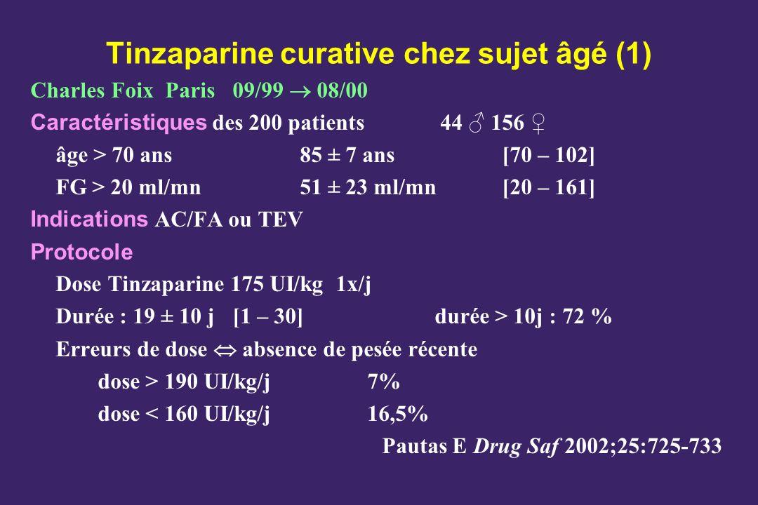 Tinzaparine curative chez sujet âgé (1) Charles Foix Paris09/99 08/00 Caractéristiques des 200 patients 44 156 âge > 70 ans85 ± 7 ans [70 – 102] FG >