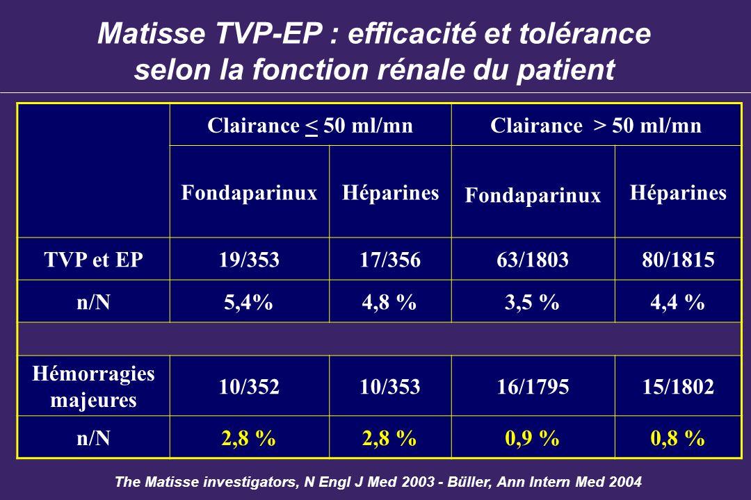 Matisse TVP-EP : efficacité et tolérance selon la fonction rénale du patient Clairance < 50 ml/mnClairance > 50 ml/mn FondaparinuxHéparines Fondaparin