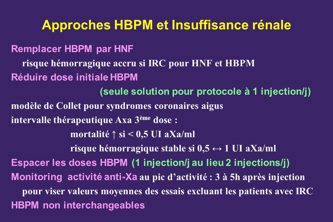 Approches HBPM et Insuffisance rénale Remplacer HBPM par HNF risque hémorragique accru si IRC pour HNF et HBPM Réduire dose initiale HBPM (seule solut