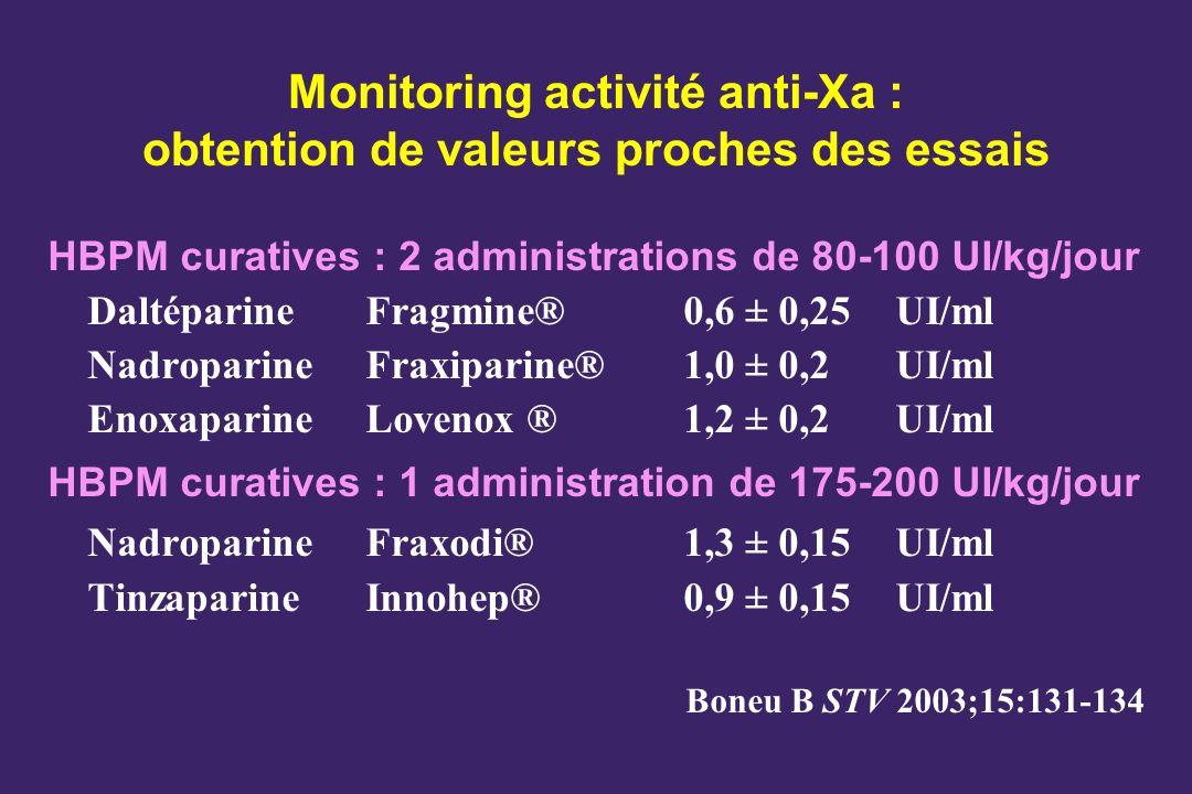Monitoring activité anti-Xa : obtention de valeurs proches des essais HBPM curatives : 2 administrations de 80-100 UI/kg/jour Daltéparine Fragmine®0,6