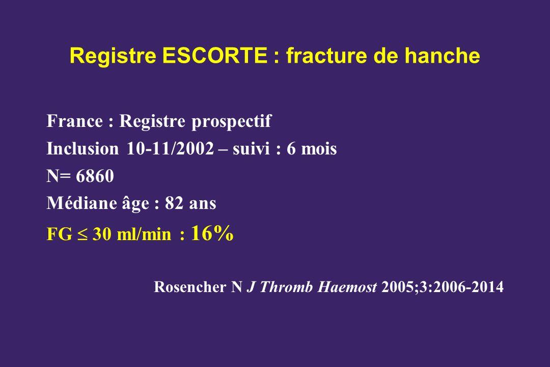 Registre ESCORTE : fracture de hanche France : Registre prospectif Inclusion 10-11/2002 – suivi : 6 mois N= 6860 Médiane âge : 82 ans FG 30 ml/min : 1
