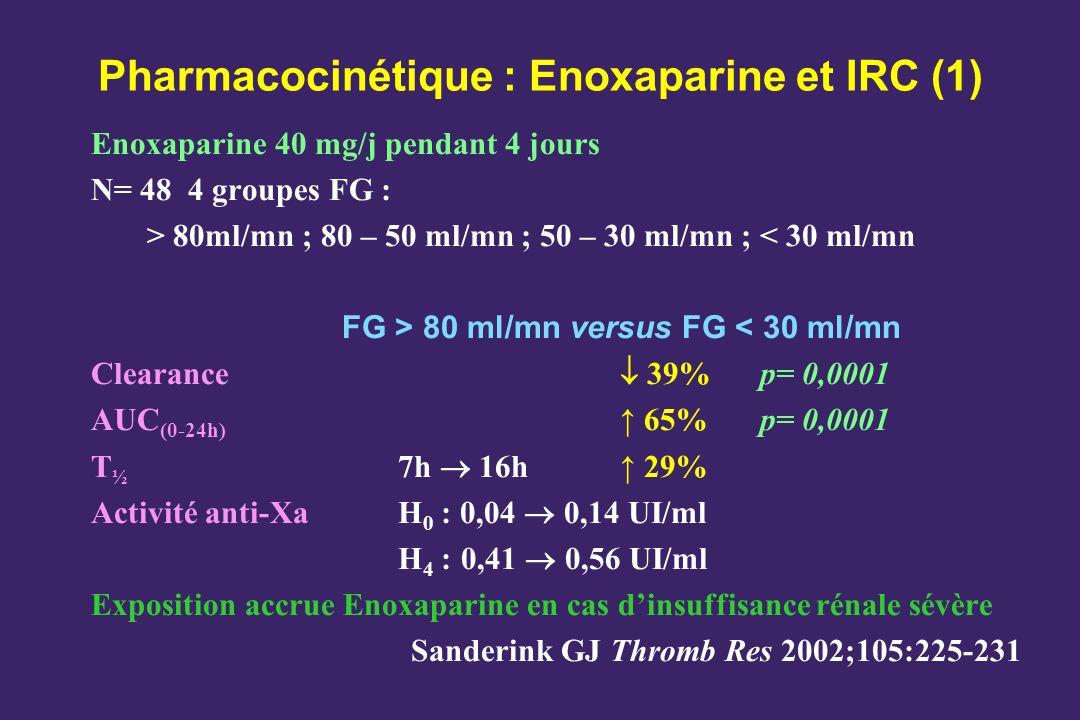 Pharmacocinétique : Enoxaparine et IRC (1) Enoxaparine 40 mg/j pendant 4 jours N= 48 4 groupes FG : > 80ml/mn ; 80 – 50 ml/mn ; 50 – 30 ml/mn ; < 30 m