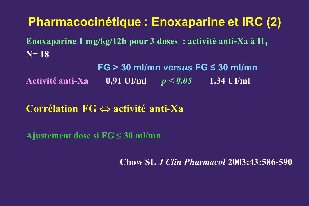 Pharmacocinétique : Enoxaparine et IRC (2) Enoxaparine 1 mg/kg/12h pour 3 doses : activité anti-Xa à H 4 N= 18 FG > 30 ml/mn versus FG 30 ml/mn Activi