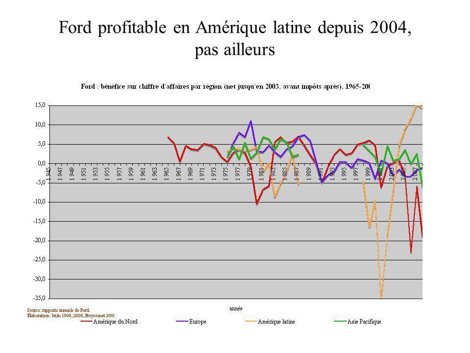 Ford profitable en Amérique latine depuis 2004, pas ailleurs