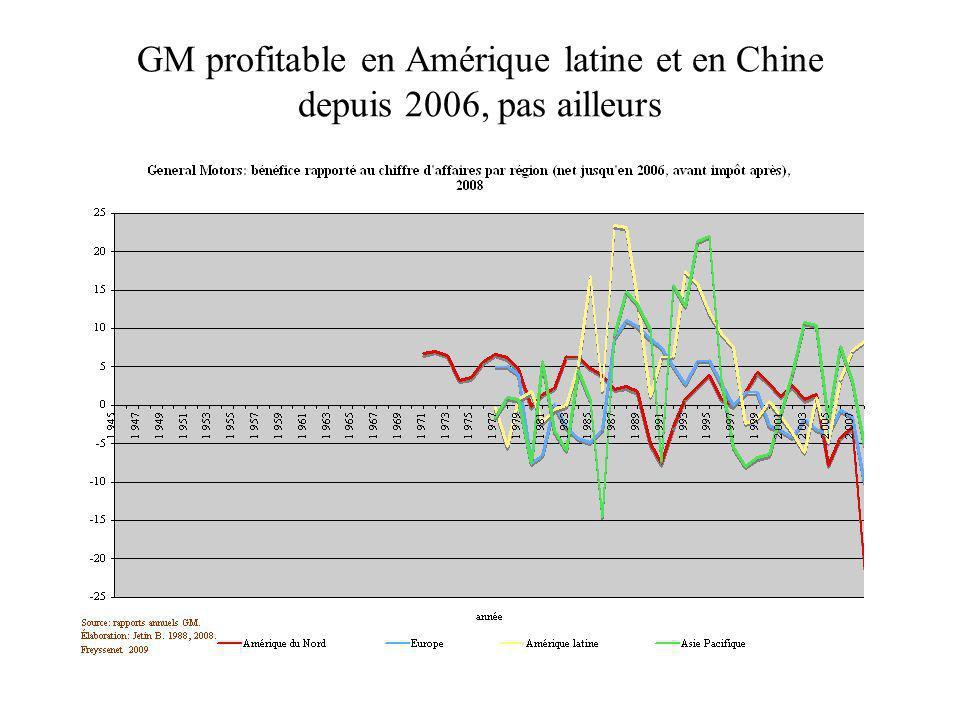 GM profitable en Amérique latine et en Chine depuis 2006, pas ailleurs