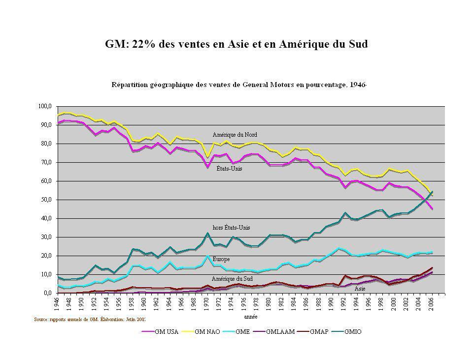 GM: 22% des ventes en Asie et en Amérique du Sud