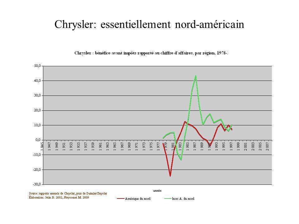 Chrysler: essentiellement nord-américain