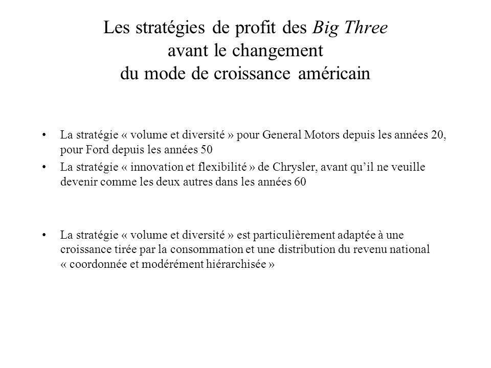 Les stratégies de profit des Big Three avant le changement du mode de croissance américain La stratégie « volume et diversité » pour General Motors de