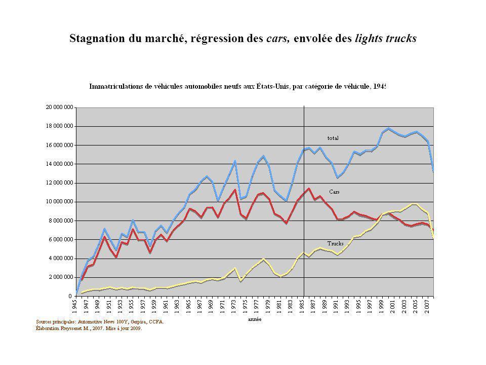 Stagnation du marché, régression des cars, envolée des lights trucks
