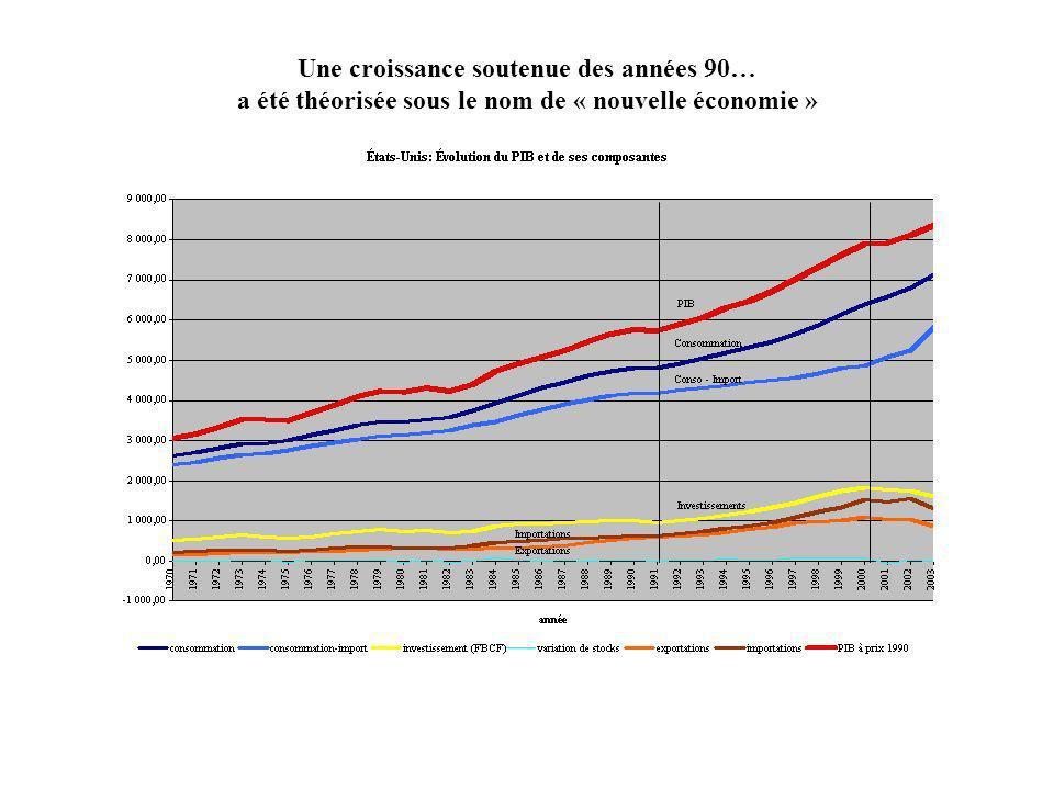 Une croissance soutenue des années 90… a été théorisée sous le nom de « nouvelle économie »