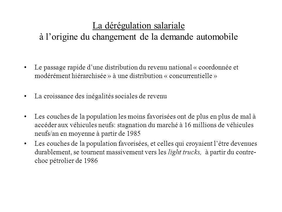 La dérégulation salariale à lorigine du changement de la demande automobile Le passage rapide dune distribution du revenu national « coordonnée et mod