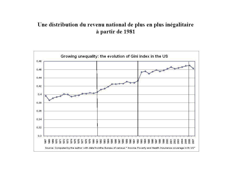 Une distribution du revenu national de plus en plus inégalitaire à partir de 1981