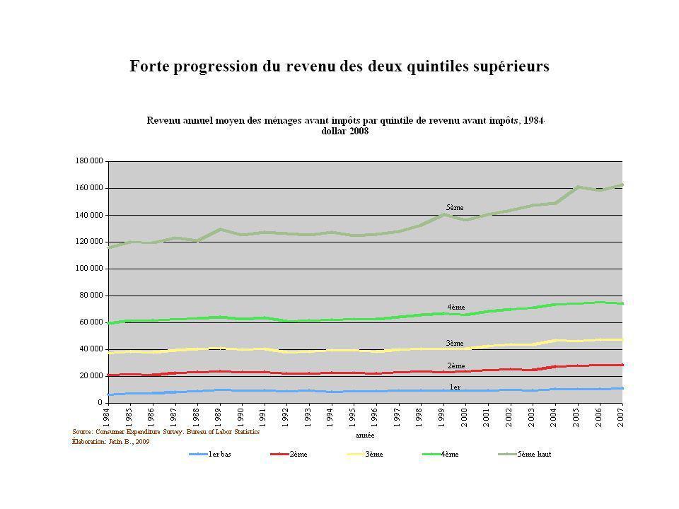 Forte progression du revenu des deux quintiles supérieurs