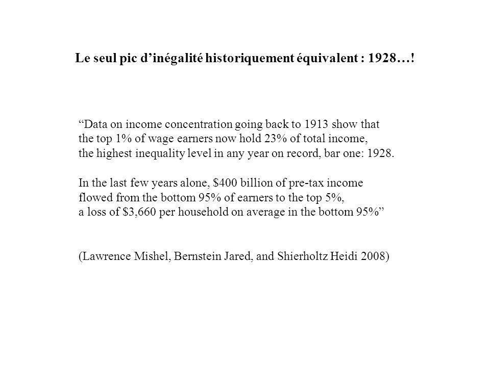 Le seul pic dinégalité historiquement équivalent : 1928….