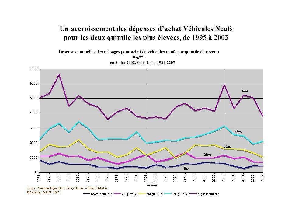Un accroissement des dépenses dachat Véhicules Neufs pour les deux quintile les plus élevées, de 1995 à 2003 en dollar 2008, États-Unis, 1984-2207