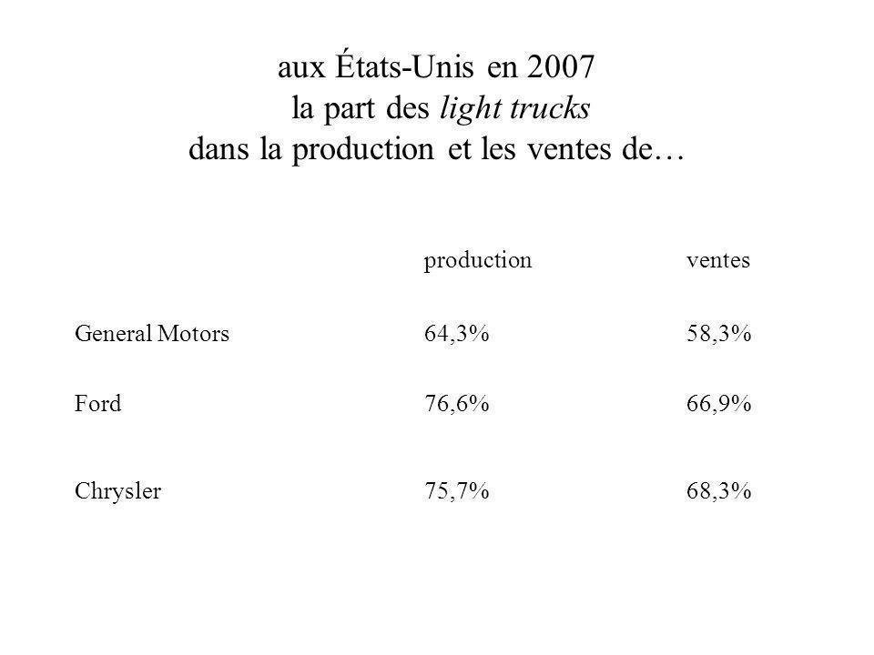 aux États-Unis en 2007 la part des light trucks dans la production et les ventes de… productionventes General Motors 64,3% 58,3% Ford 76,6% 66,9% Chrysler 75,7%68,3%