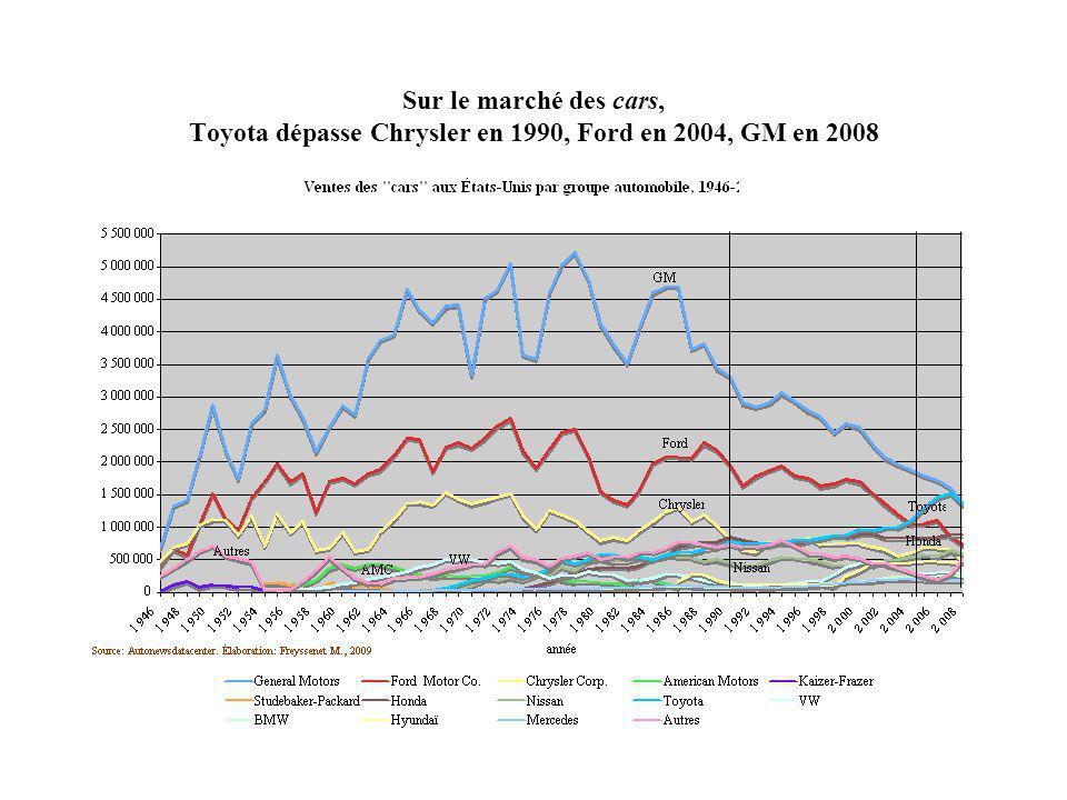 Sur le marché des cars, Toyota dépasse Chrysler en 1990, Ford en 2004, GM en 2008