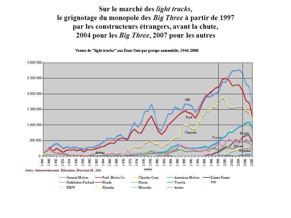 Sur le marché des light trucks, le grignotage du monopole des Big Three à partir de 1997 par les constructeurs étrangers, avant la chute, 2004 pour les Big Three, 2007 pour les autres
