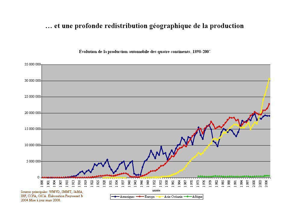 … et une profonde redistribution géographique de la production
