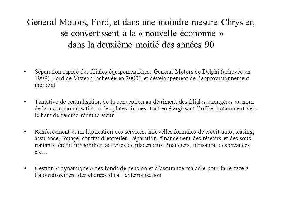 General Motors, Ford, et dans une moindre mesure Chrysler, se convertissent à la « nouvelle économie » dans la deuxième moitié des années 90 Séparation rapide des filiales équipementières: General Motors de Delphi (achevée en 1999), Ford de Visteon (achevée en 2000), et développement de lapprovisionnement mondial Tentative de centralisation de la conception au détriment des filiales étrangères au nom de la « commonalisation » des plates-formes, tout en élargissant loffre, notamment vers le haut de gamme rémunérateur Renforcement et multiplication des services: nouvelles formules de crédit auto, leasing, assurance, louage, contrat dentretien, réparation, financement des réseaux et des sous- traitants, crédit immobilier, activités de placements financiers, titrisation des créances, etc… Gestion « dynamique » des fonds de pension et dassurance maladie pour faire face à lalourdissement des charges dû à lexternalisation