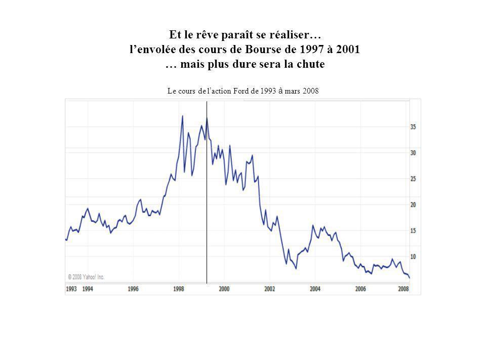 Le cours de l action Ford de 1993 à mars 2008 Et le rêve paraît se réaliser… lenvolée des cours de Bourse de 1997 à 2001 … mais plus dure sera la chut