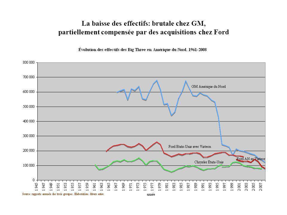 La baisse des effectifs: brutale chez GM, partiellement compensée par des acquisitions chez Ford
