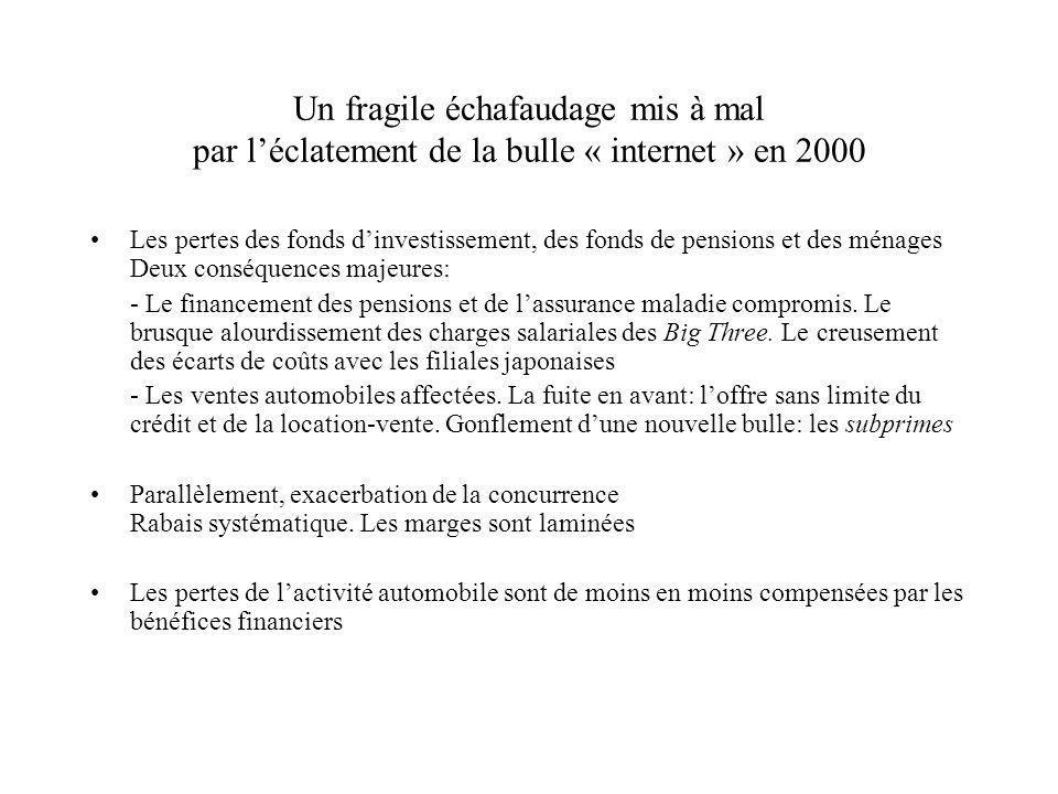 Un fragile échafaudage mis à mal par léclatement de la bulle « internet » en 2000 Les pertes des fonds dinvestissement, des fonds de pensions et des m