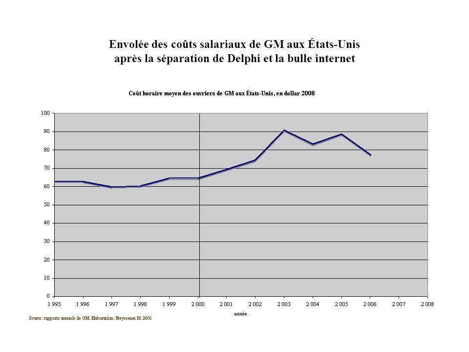 Envolée des coûts salariaux de GM aux États-Unis après la séparation de Delphi et la bulle internet