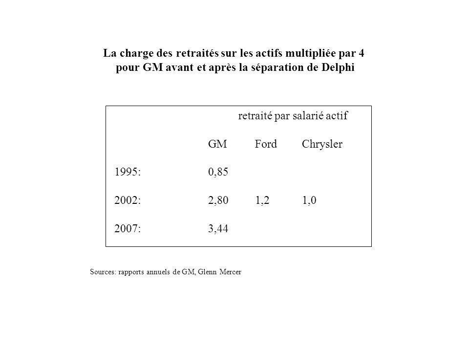 La charge des retraités sur les actifs multipliée par 4 pour GM avant et après la séparation de Delphi retraité par salarié actif GMFordChrysler 1995: 0,85 2002: 2,801,21,0 2007: 3,44 Sources: rapports annuels de GM, Glenn Mercer