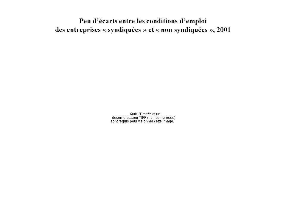 Peu décarts entre les conditions demploi des entreprises « syndiquées » et « non syndiquées », 2001