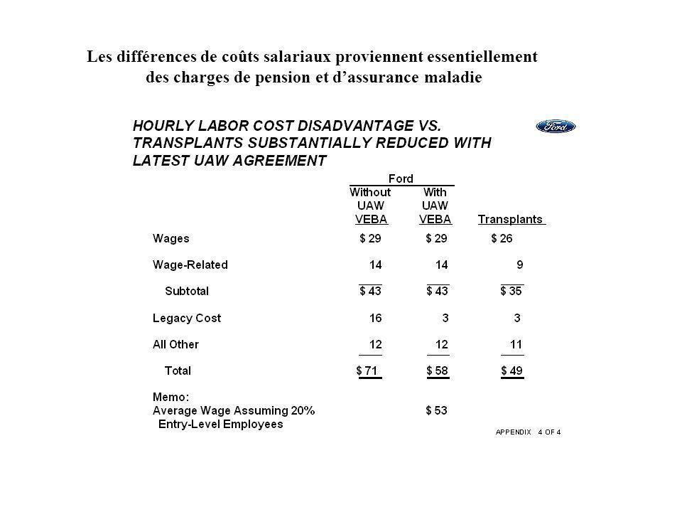 Les différences de coûts salariaux proviennent essentiellement des charges de pension et dassurance maladie