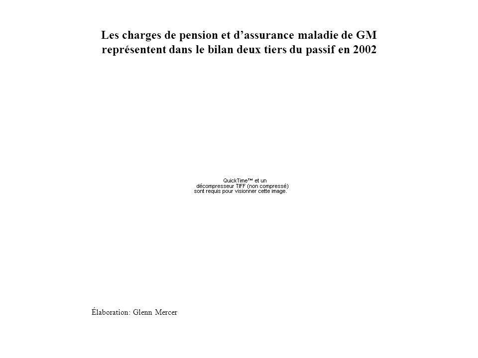 Les charges de pension et dassurance maladie de GM représentent dans le bilan deux tiers du passif en 2002 Élaboration: Glenn Mercer