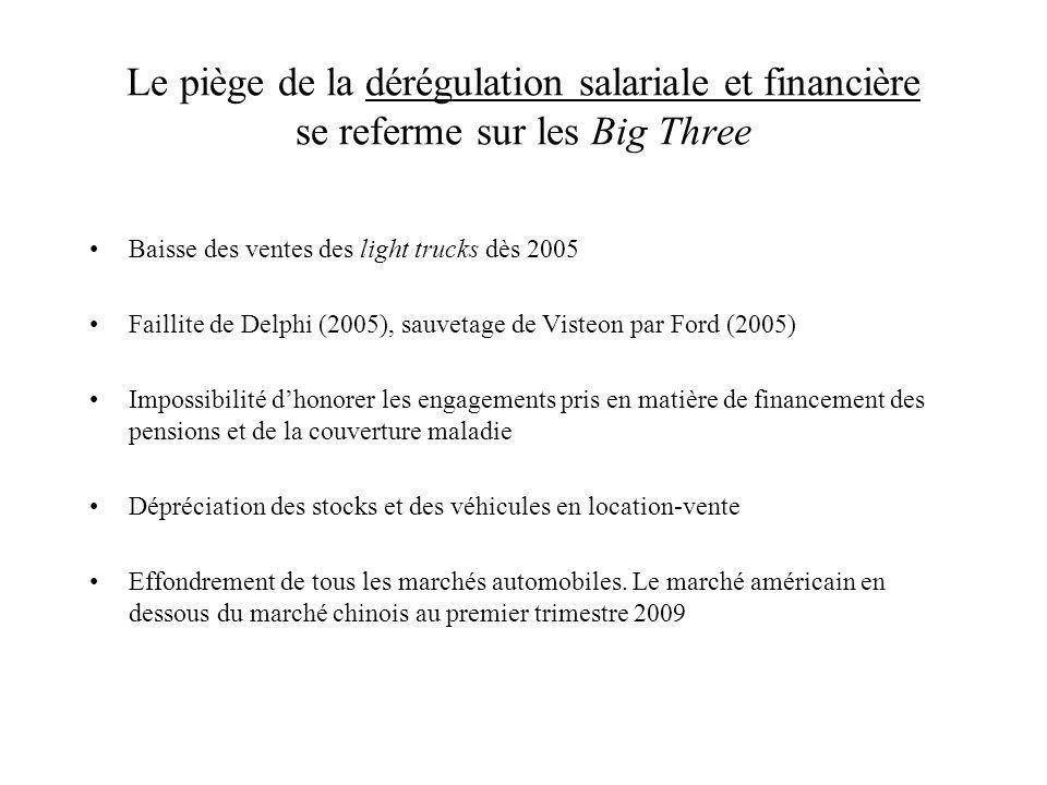 Le piège de la dérégulation salariale et financière se referme sur les Big Three Baisse des ventes des light trucks dès 2005 Faillite de Delphi (2005)