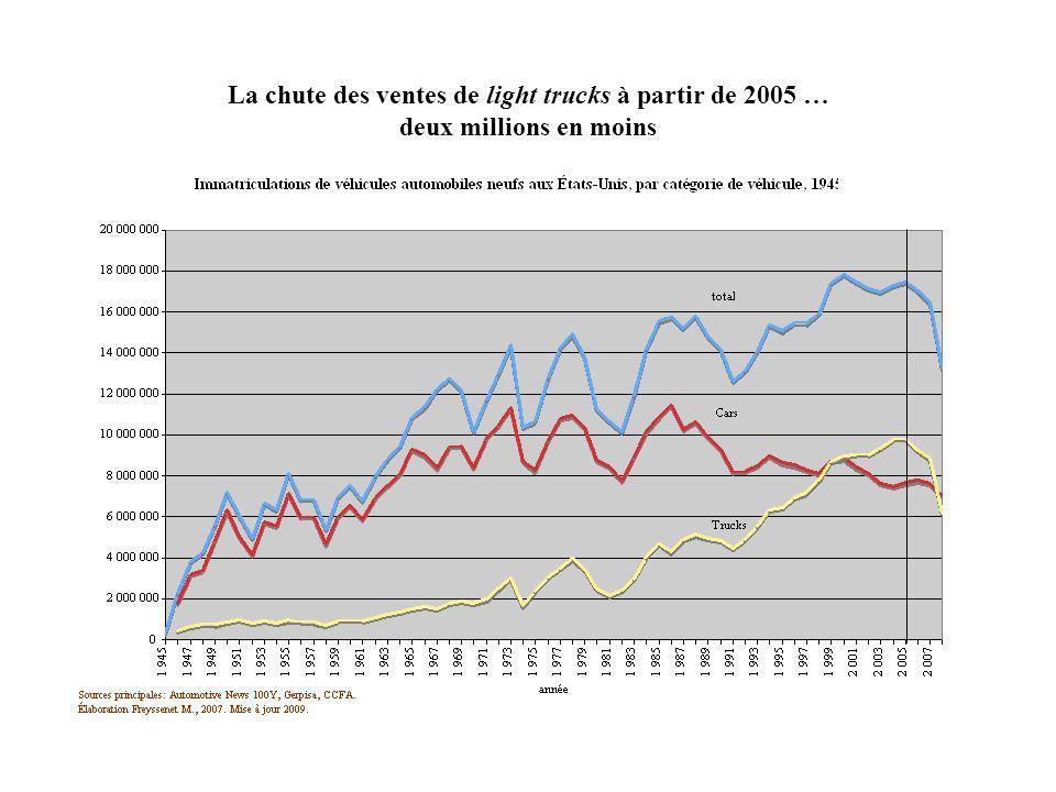 La chute des ventes de light trucks à partir de 2005 … deux millions en moins