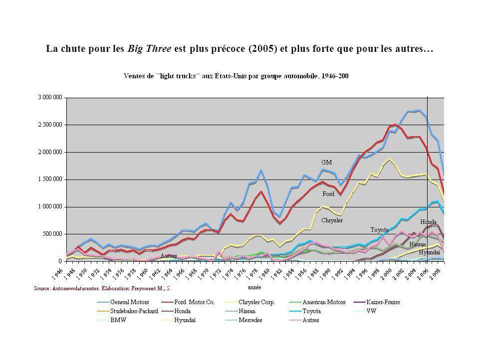 La chute pour les Big Three est plus précoce (2005) et plus forte que pour les autres…
