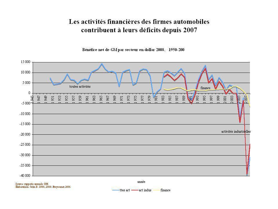 Les activités financières des firmes automobiles contribuent à leurs déficits depuis 2007