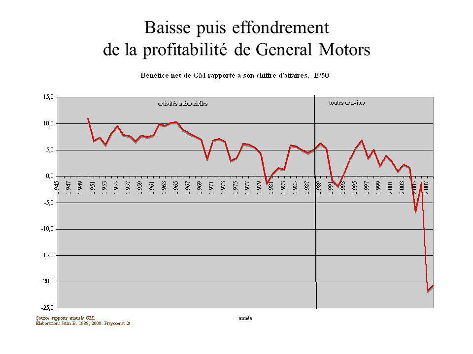 Baisse puis effondrement de la profitabilité de General Motors