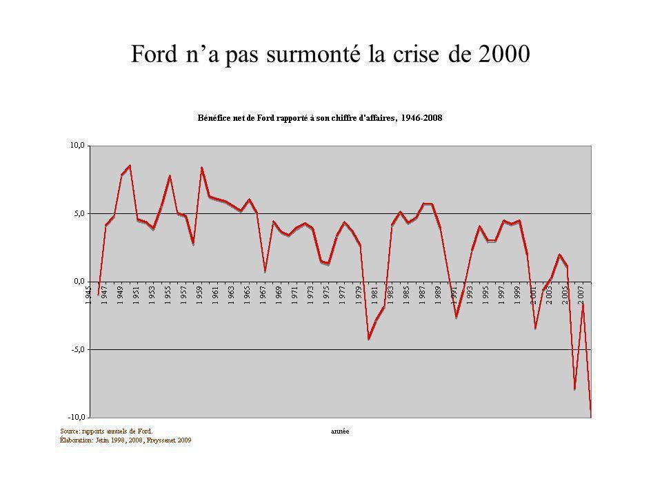 Ford na pas surmonté la crise de 2000
