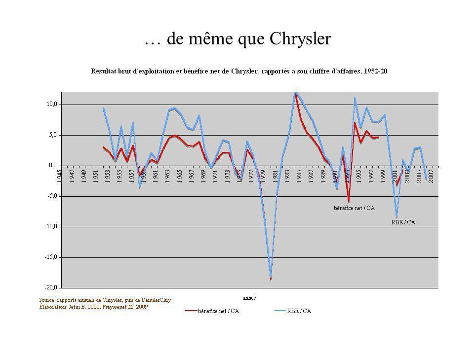 … de même que Chrysler