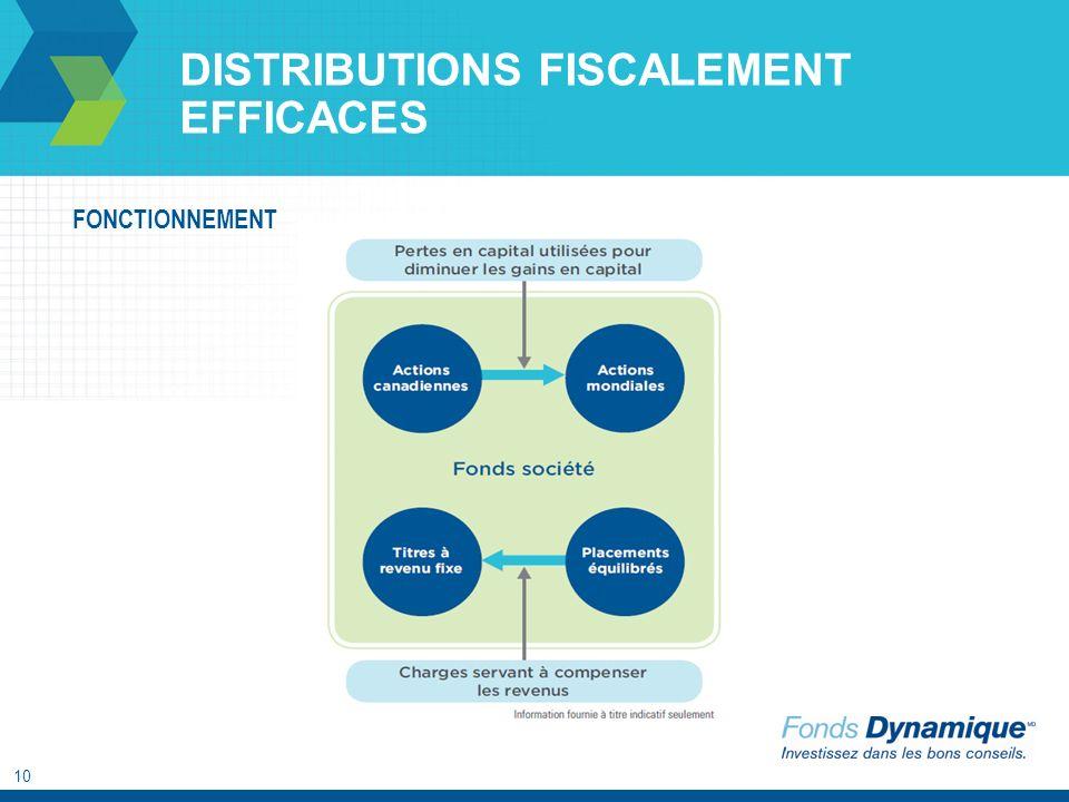 10 DISTRIBUTIONS FISCALEMENT EFFICACES FONCTIONNEMENT