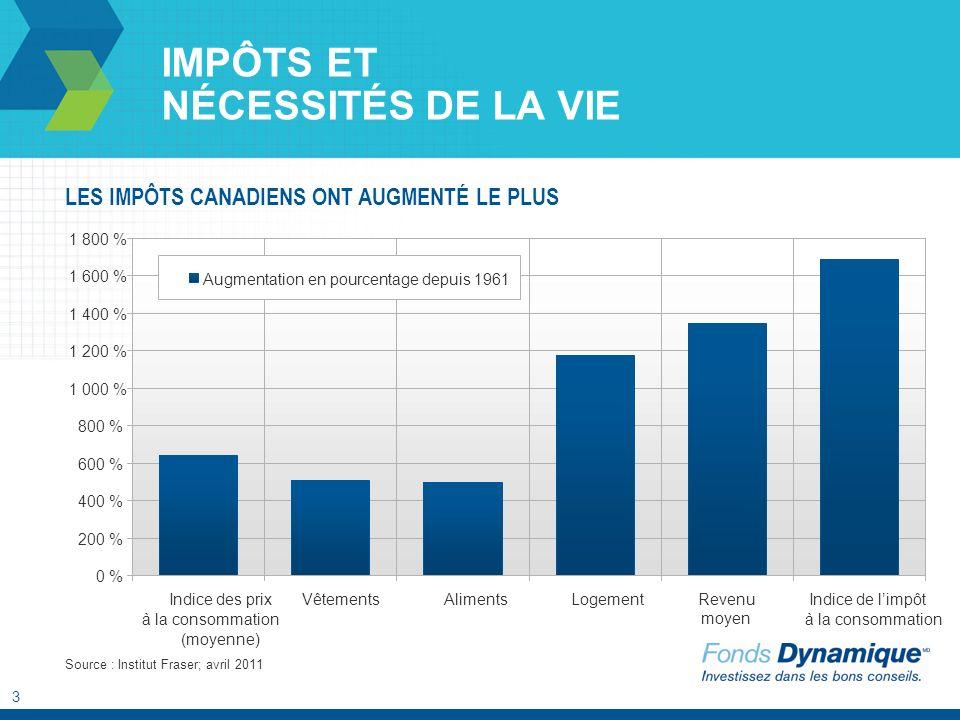 3 IMPÔTS ET NÉCESSITÉS DE LA VIE LES IMPÔTS CANADIENS ONT AUGMENTÉ LE PLUS Source : Institut Fraser; avril 2011 0 % 200 % 400 % 600 % 800 % 1 000 % 1
