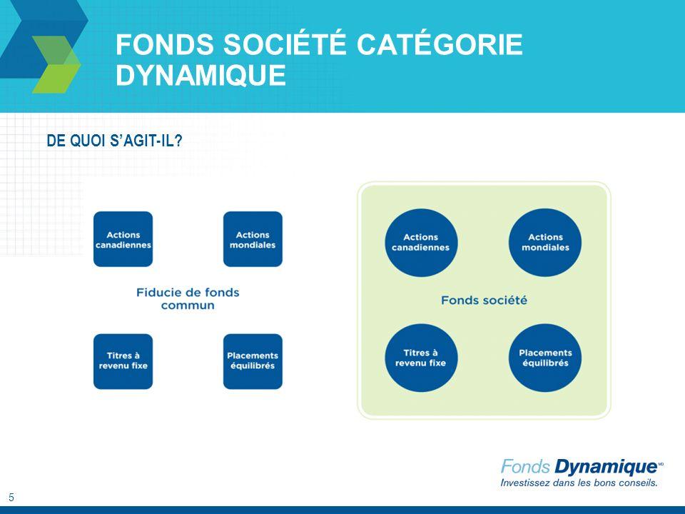 5 FONDS SOCIÉTÉ CATÉGORIE DYNAMIQUE DE QUOI SAGIT-IL Fonds D