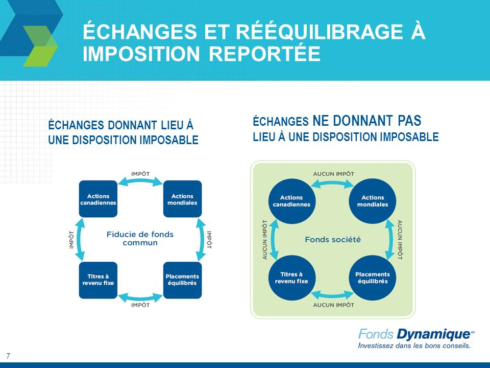 8 DISTRIBUTIONS FISCALEMENT EFFICACES Les fiducies de fonds commun versent des distributions imposables.