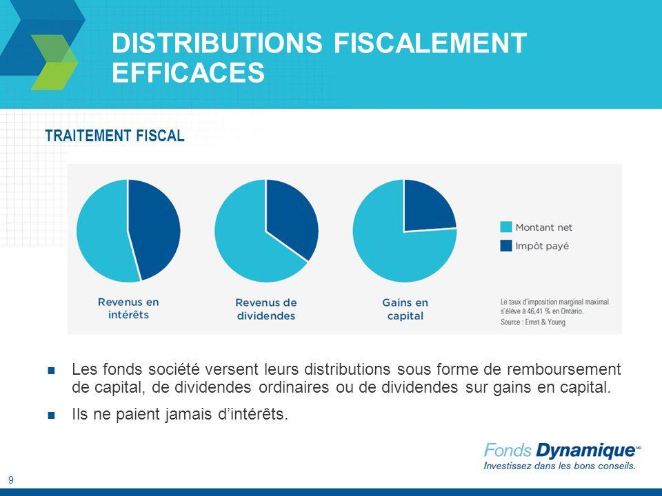 9 DISTRIBUTIONS FISCALEMENT EFFICACES Les fonds société versent leurs distributions sous forme de remboursement de capital, de dividendes ordinaires ou de dividendes sur gains en capital.