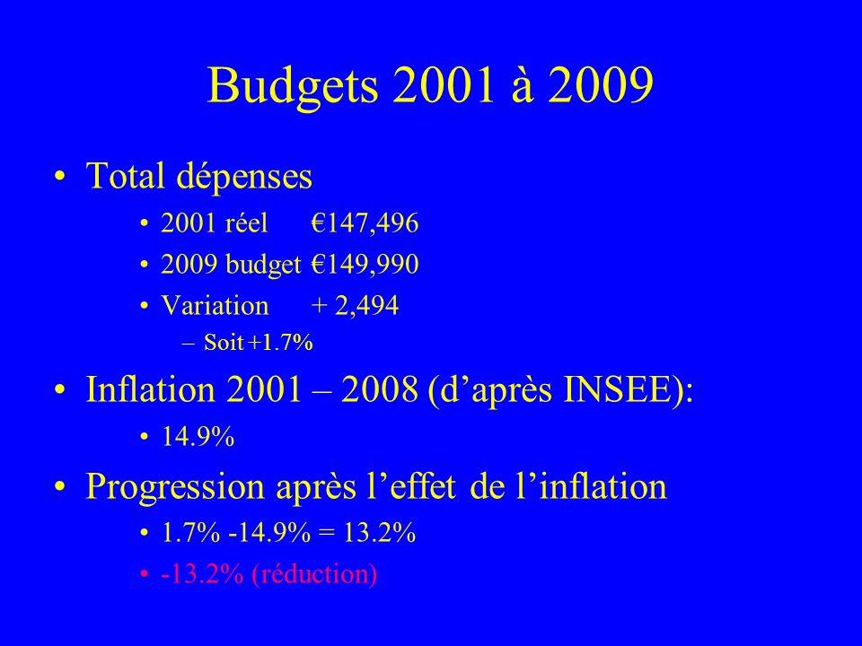 Budgets 2001 à 2009 Total dépenses 2001 réel 147,496 2009 budget149,990 Variation+ 2,494 –Soit +1.7% Inflation 2001 – 2008 (daprès INSEE): 14.9% Progr